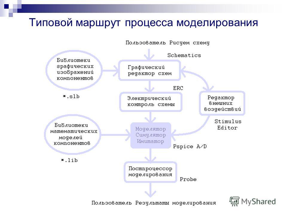 Основные задачи, решаемые инженером