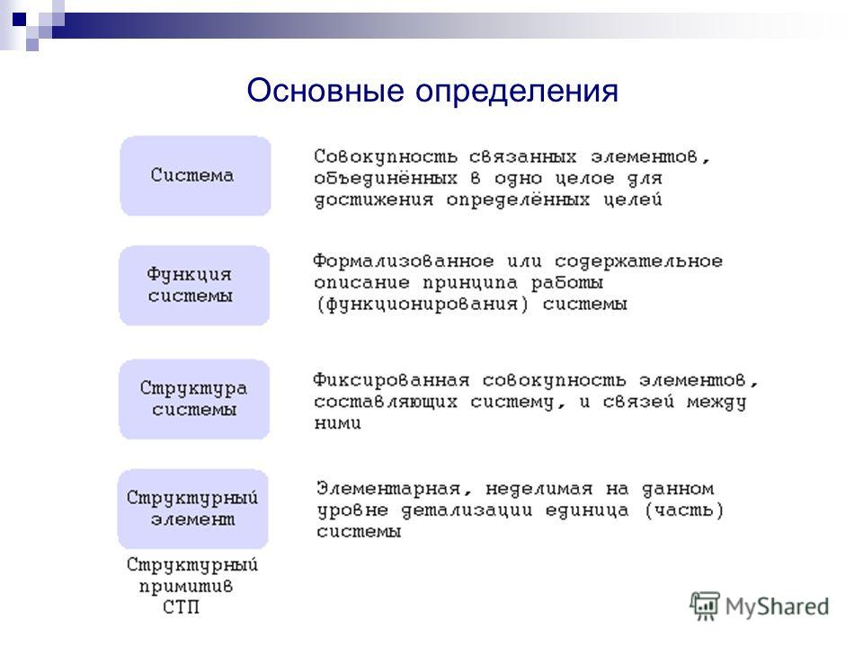 Описание объекта как системы