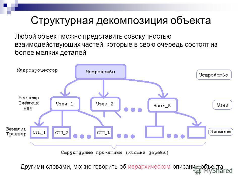 Любой объект можно представить совокупностью взаимодействующих частей, которые в свою очередь состоят из более мелких деталей Структурная декомпозиция объекта Другими словами, можно говорить об иерархическом описании объекта