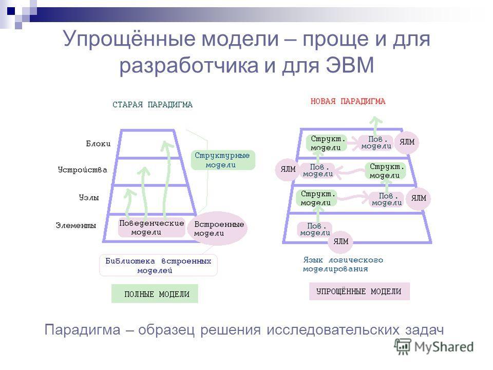 Упрощённые модели – проще и для разработчика и для ЭВМ Парадигма – образец решения исследовательских задач