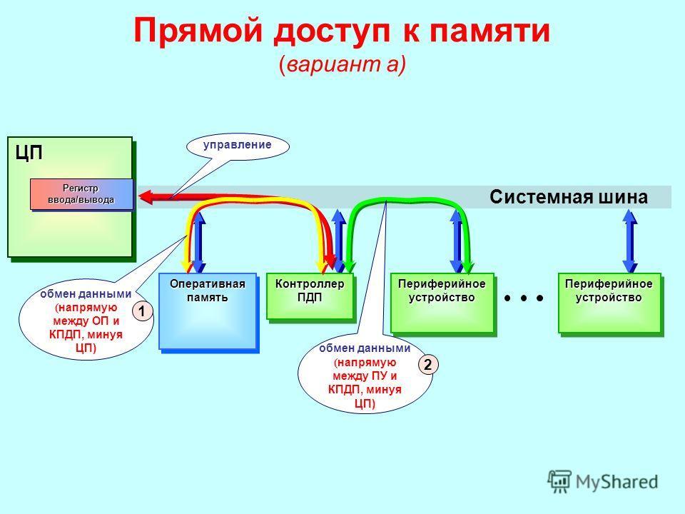 Прямой доступ к памяти (вариант а)ЦПЦП Периферийное устройство Контроллер ПДП Регистр ввода/вывода Оперативная память Периферийное устройство обмен данными ( напрямую между ПУ и КПДП, минуя ЦП) обмен данными ( напрямую между ОП и КПДП, минуя ЦП) 1 2