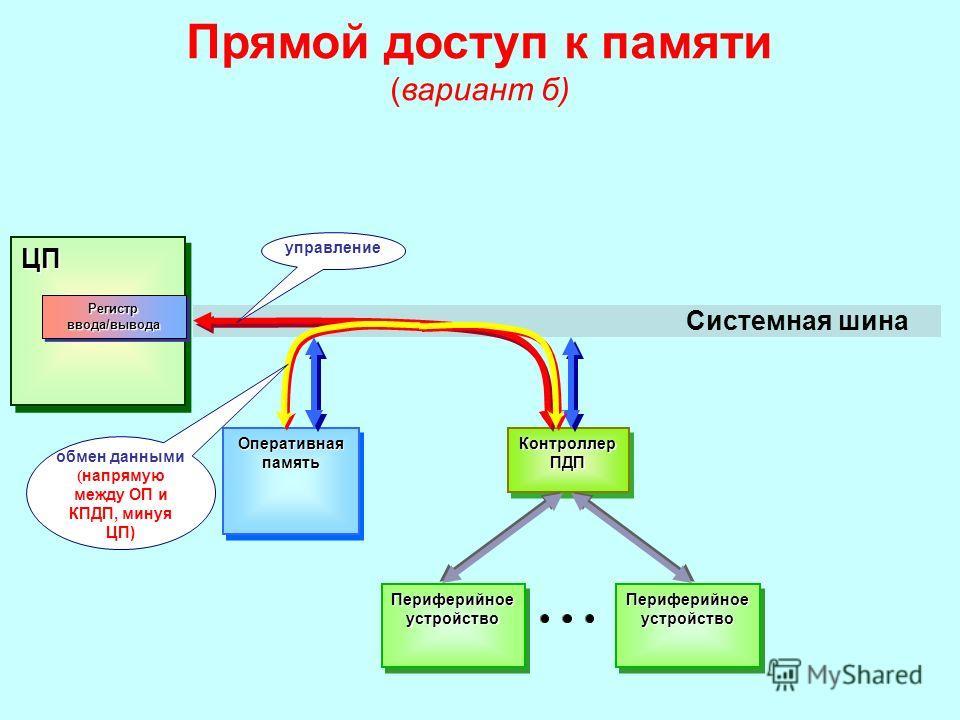 Регистр памяти таблица