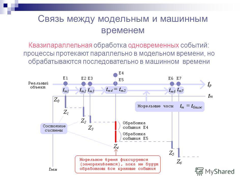 Связь между модельным и машинным временем Квазипараллельная обработка одновременных событий: процессы протекают параллельно в модельном времени, но обрабатываются последовательно в машинном времени