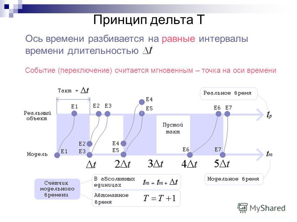 Принцип дельта Т Ось времени разбивается на равные интервалы времени длительностью Событие (переключение) считается мгновенным – точка на оси времени