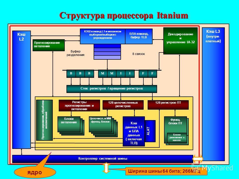 Структура процессора Itanium Блоки ПЗ Кэш L2 Прогнозирование ветвления Декодирование и управление IA-32 Кэш L3 ( внутри- платный ) БПА команд, буфер TLB BBBMMIIFF Стек регистров / вращение регистров Прогнозирование, обработка исключений 128 целочисле