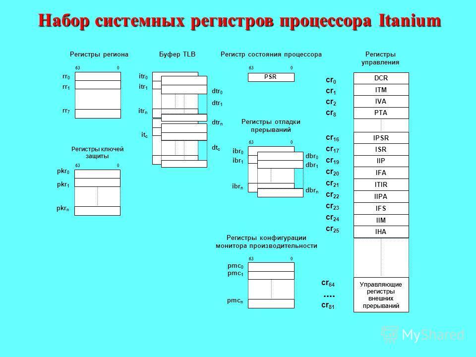 Набор системных регистров процессора Itanium pkr 0 pkr 1 pkr n rr 0 rr 1 rr 7 63 0 Регистры региона itr 0 itr 1 itr n it c dtr 0 dtr 1 dtr n dt c Буфер TLB cr 64 cr 81 DCR ITM IVA ISR IIP IFA ITIR IIPA IFS IPSR IIM PTA Управляющие регистры внешних пр