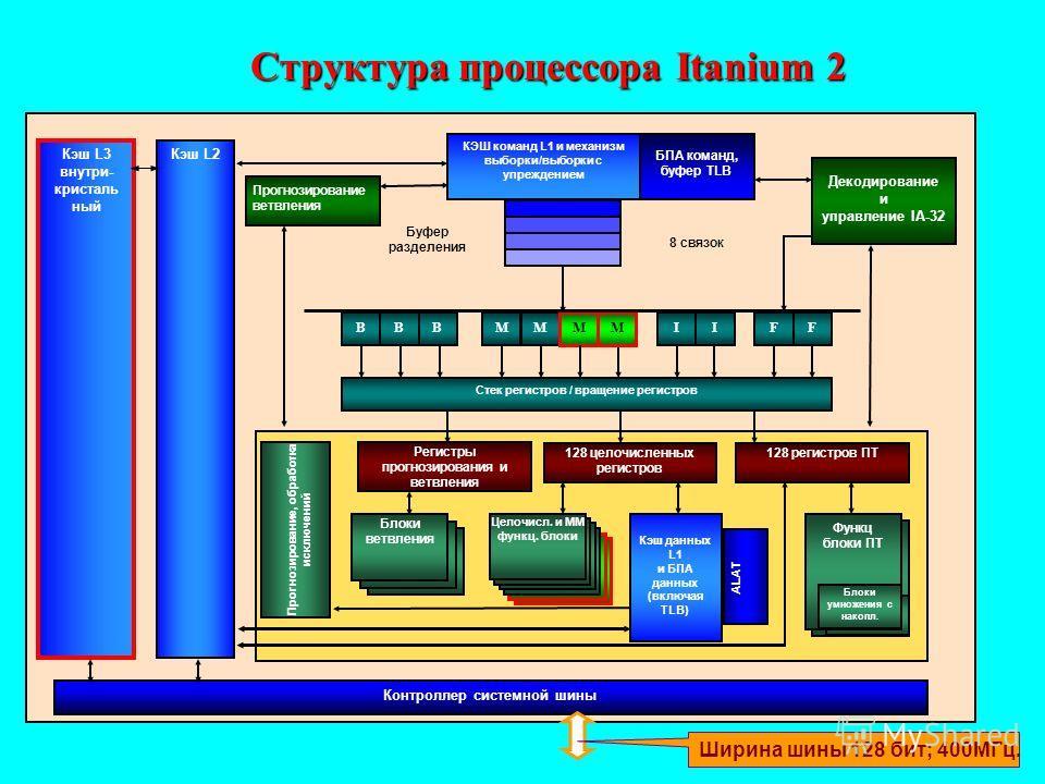 Структура процессора Itanium 2 Блоки ПЗ Кэш L3 внутри- кристаль ный Прогнозирование ветвления Декодирование и управление IA-32 БПА команд, буфер TLB BBBM M IIFF Стек регистров / вращение регистров Прогнозирование, обработка исключений 128 целочисленн