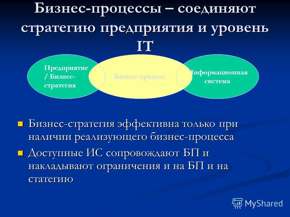 Бизнес-процессы – соединяют стратегию предприятия и уровень IT Бизнес-стратегия эффективна только при наличии реализующего бизнес-процесса Бизнес-стратегия эффективна только при наличии реализующего бизнес-процесса Доступные ИС сопровождают БП и накл