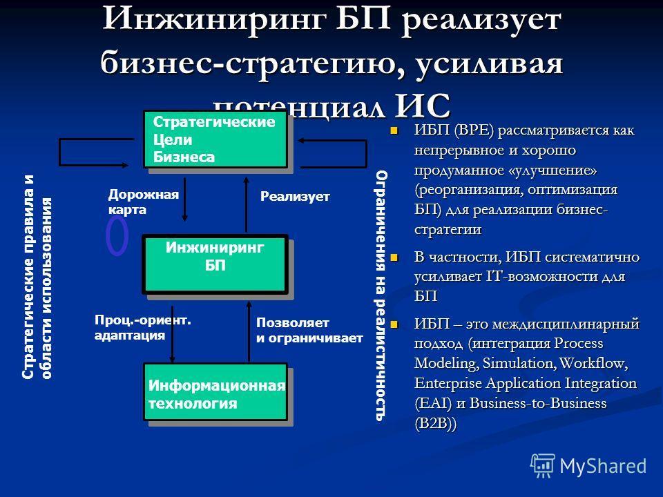Инжиниринг БП реализует бизнес-стратегию, усиливая потенциал ИС ИБП (BPE) рассматривается как непрерывное и хорошо продуманное «улучшение» (реорганизация, оптимизация БП) для реализации бизнес- стратегии ИБП (BPE) рассматривается как непрерывное и хо