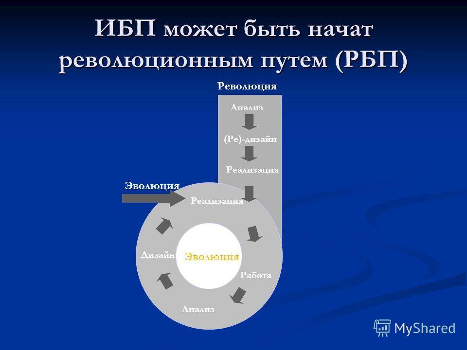 ИБП может быть начат революционным путем (РБП) Анализ (Ре)-дизайн Реализация Дизайн Анализ Работа Эволюция Революция