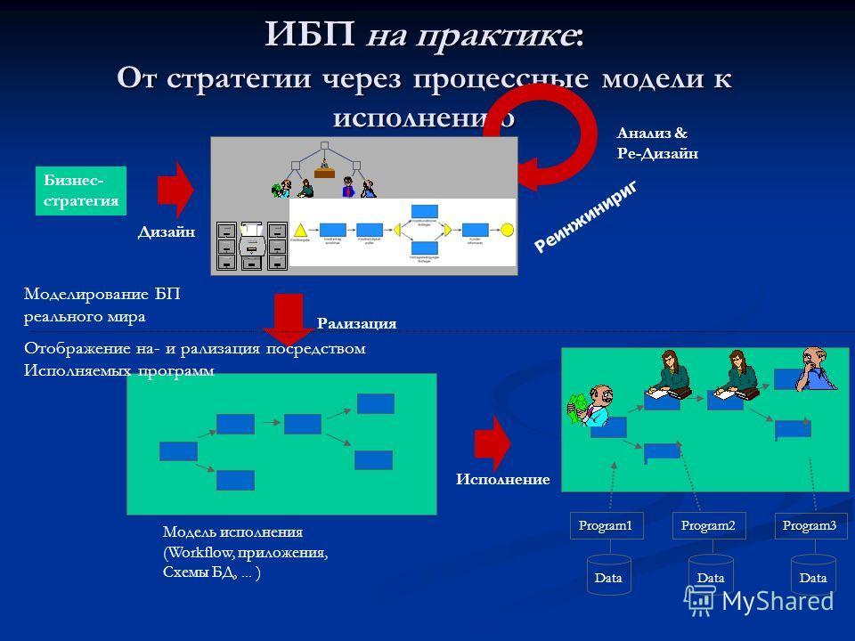 ИБП на практике: От стратегии через процессные модели к исполнению Анализ & Ре-Дизайн Модель исполнения (Workflow, приложения, Схемы БД,... ) Рализация Исполнение Program1 Data Program2 Data Program3 Data Дизайн Бизнес- стратегия Моделирование БП реа