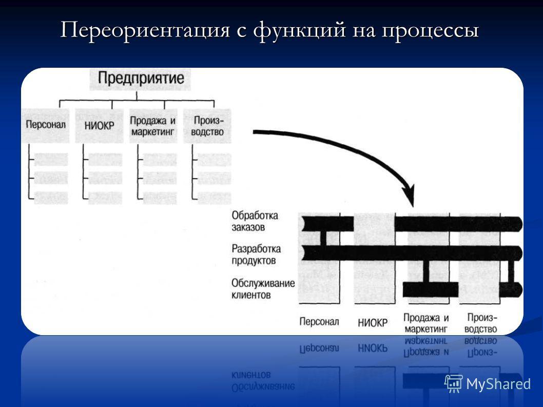 Переориентация с функций на процессы