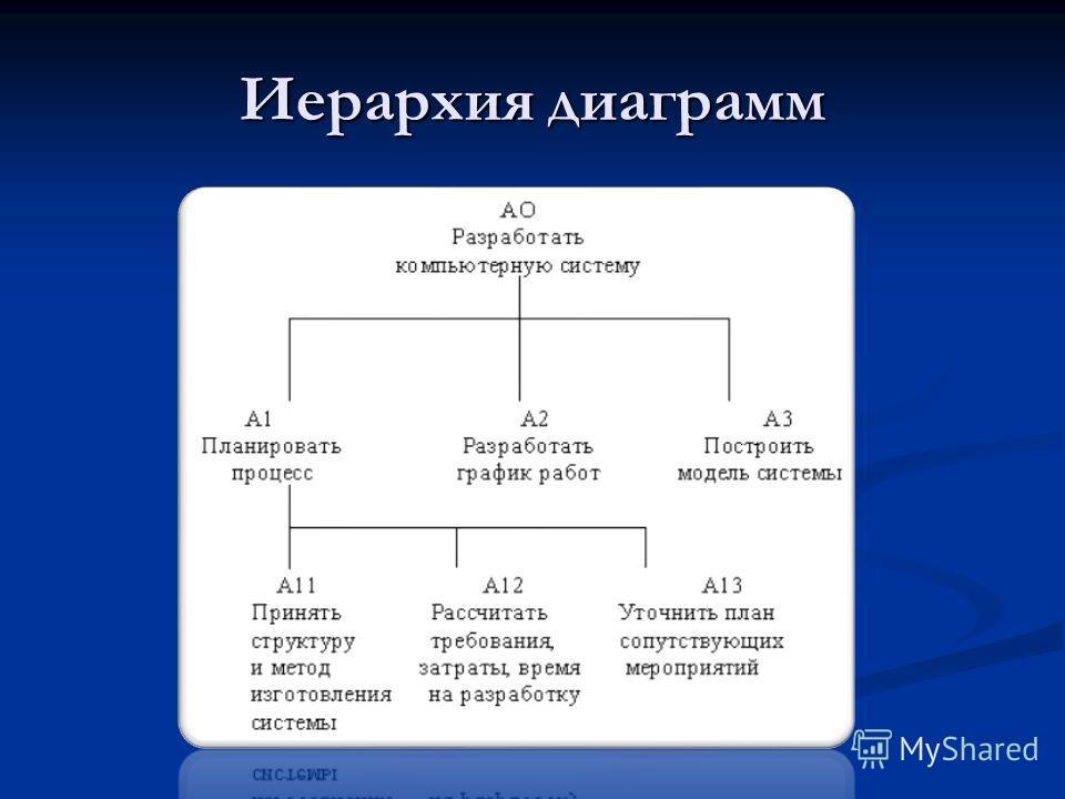 Иерархия диаграмм