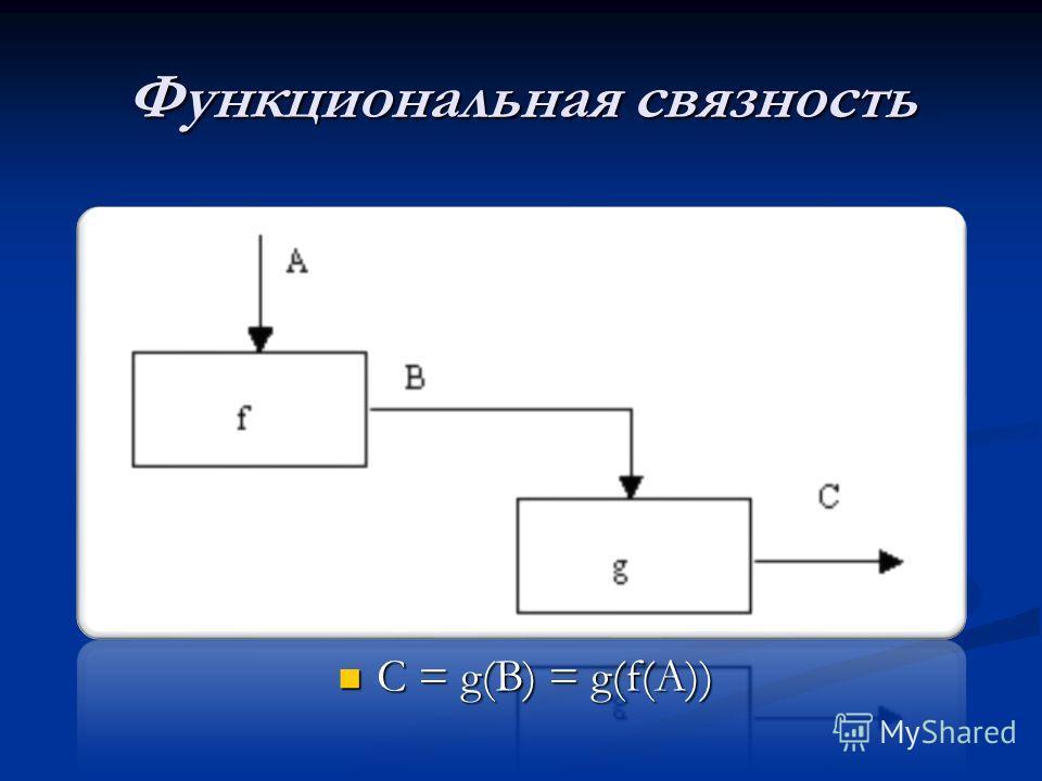 Функциональная связность C = g(B) = g(f(A)) C = g(B) = g(f(A))