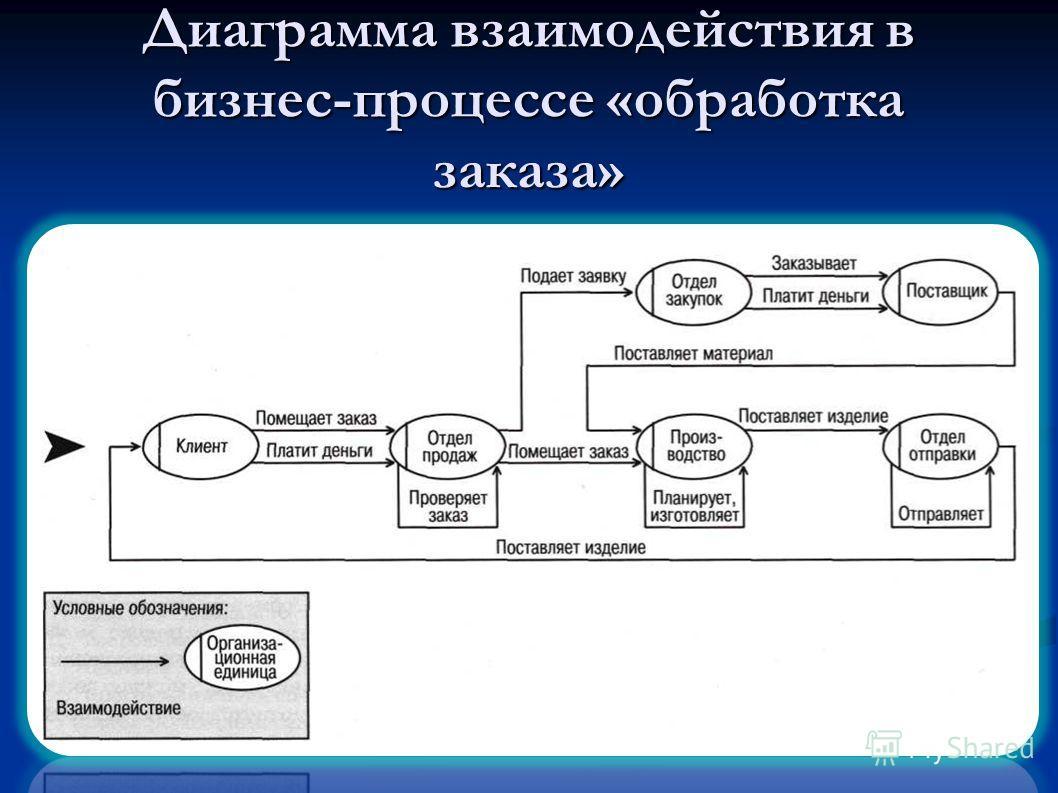 Диаграмма взаимодействия в бизнес-процессе «обработка заказа»