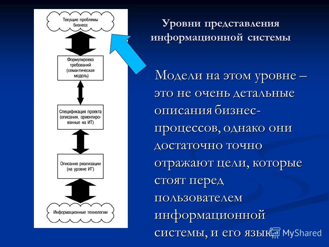 Уровни представления информационной системы Модели на этом уровне – это не очень детальные описания бизнес- процессов, однако они достаточно точно отражают цели, которые стоят перед пользователем информационной системы, и его язык.