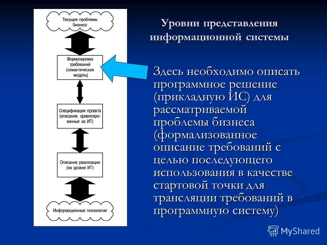 Уровни представления информационной системы Здесь необходимо описать программное решение (прикладную ИС) для рассматриваемой проблемы бизнеса (формализованное описание требований с целью последующего использования в качестве стартовой точки для транс