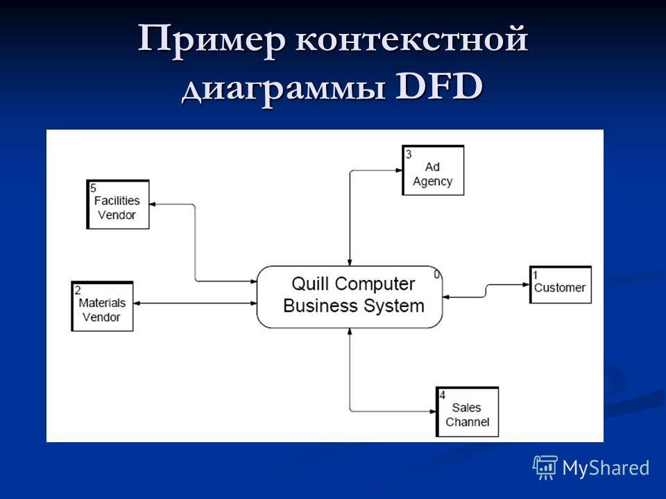 Пример контекстной диаграммы DFD