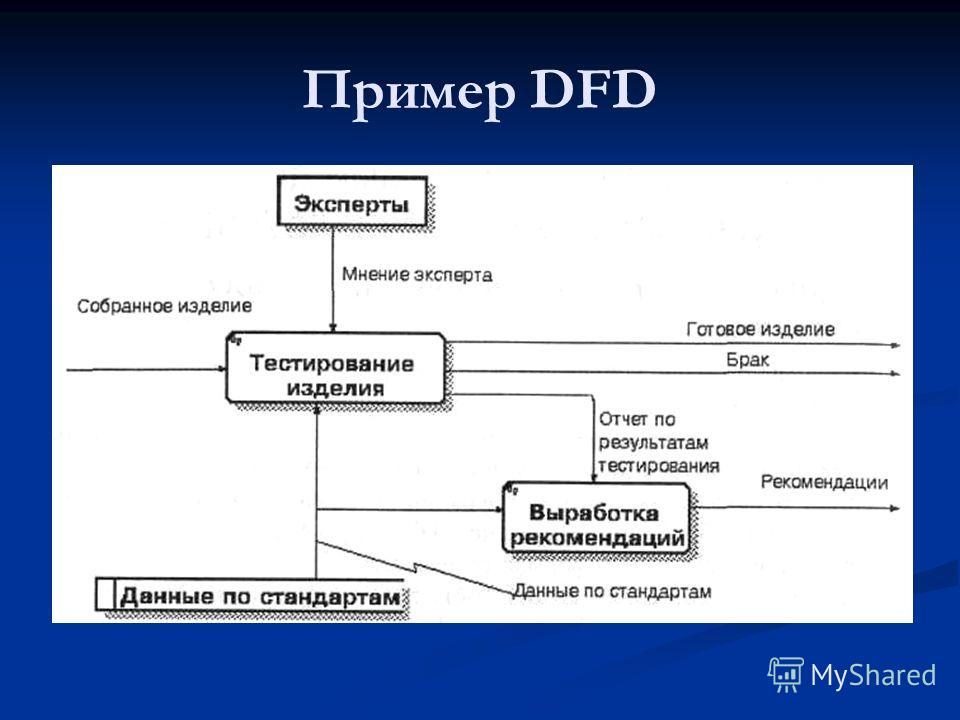 Пример DFD