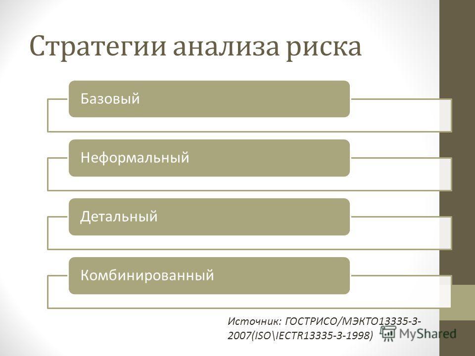 Стратегии анализа риска БазовыйНеформальныйДетальныйКомбинированный Источник: ГОСТРИСО/МЭКТО13335-3- 2007(ISO\IECTR13335-3-1998)