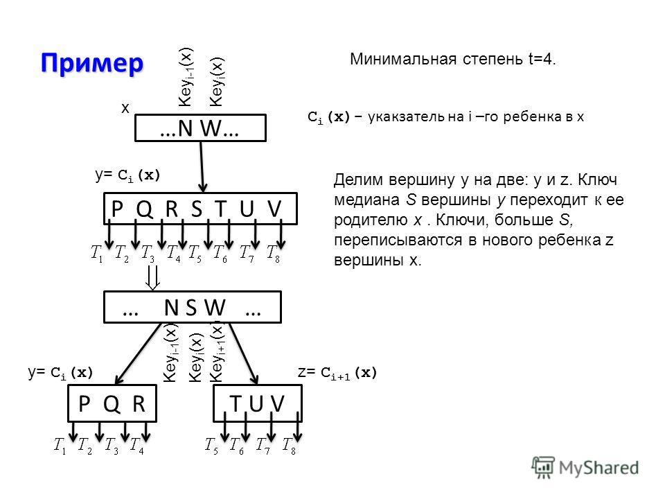 Пример …N W… P Q R S T U V … N S W … P Q RT U V x y= C i (x) z= C i+1 (x) Key i-1 (x)Key i (x) Key i-1 (x)Key i (x)Key i+1 (x) C i (x)- укакзатель на i –го ребенка в x Минимальная степень t=4. Делим вершину y на две: y и z. Ключ медиана S вершины y п