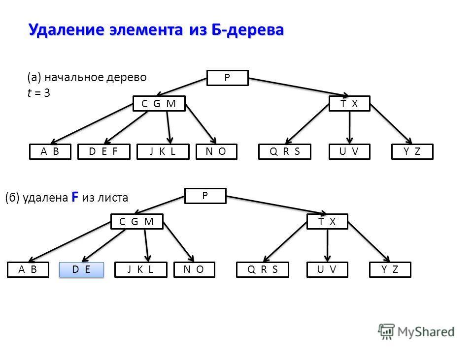 Удаление элемента из Б-дерева P C G MT X D E FJ K LA BN OQ R SY ZU V (а) начальное дерево t = 3 P C G MT X D E J K LA BN OQ R SY ZU V (б) удалена F из листа