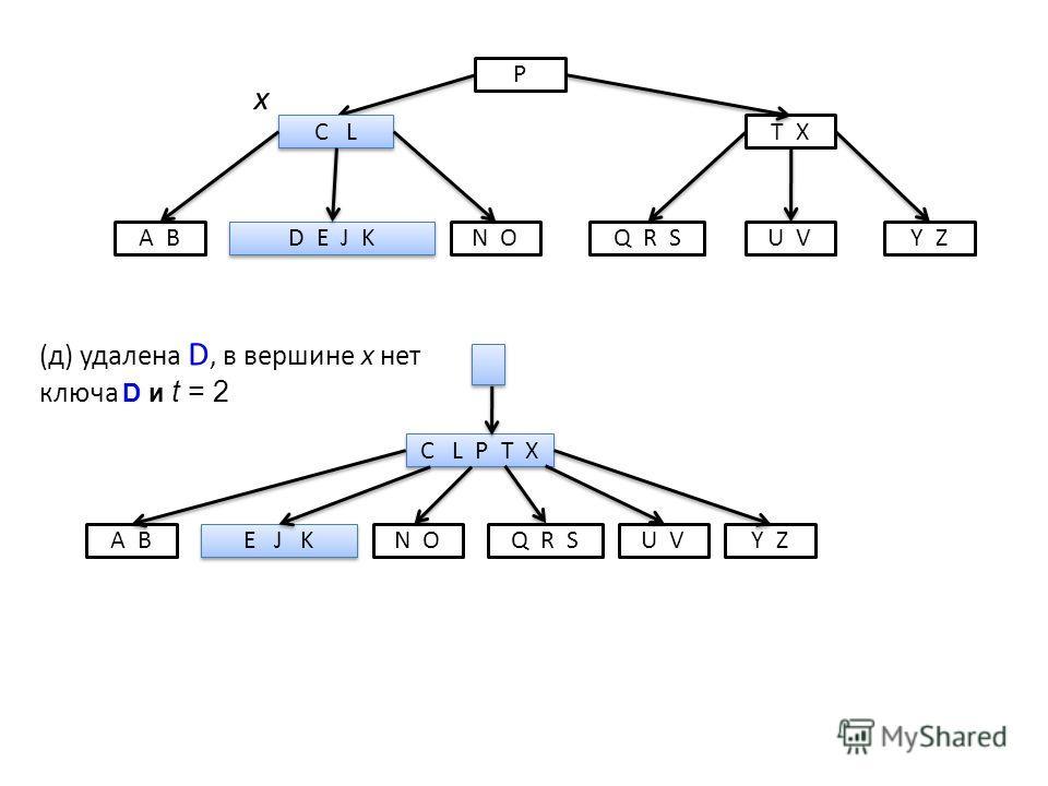 P C L T X D E J K A BN OQ R SY ZU V х C L P T X E J K A BN OQ R SY ZU V (д) удалена D, в вершине х нет ключа D и t = 2