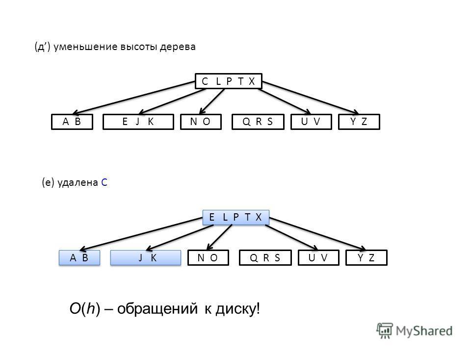C L P T X E J KA BN OQ R SY ZU V (д) уменьшение высоты дерева E L P T X J K A B N OQ R SY ZU V (е) удалена C O(h) – обращений к диску!