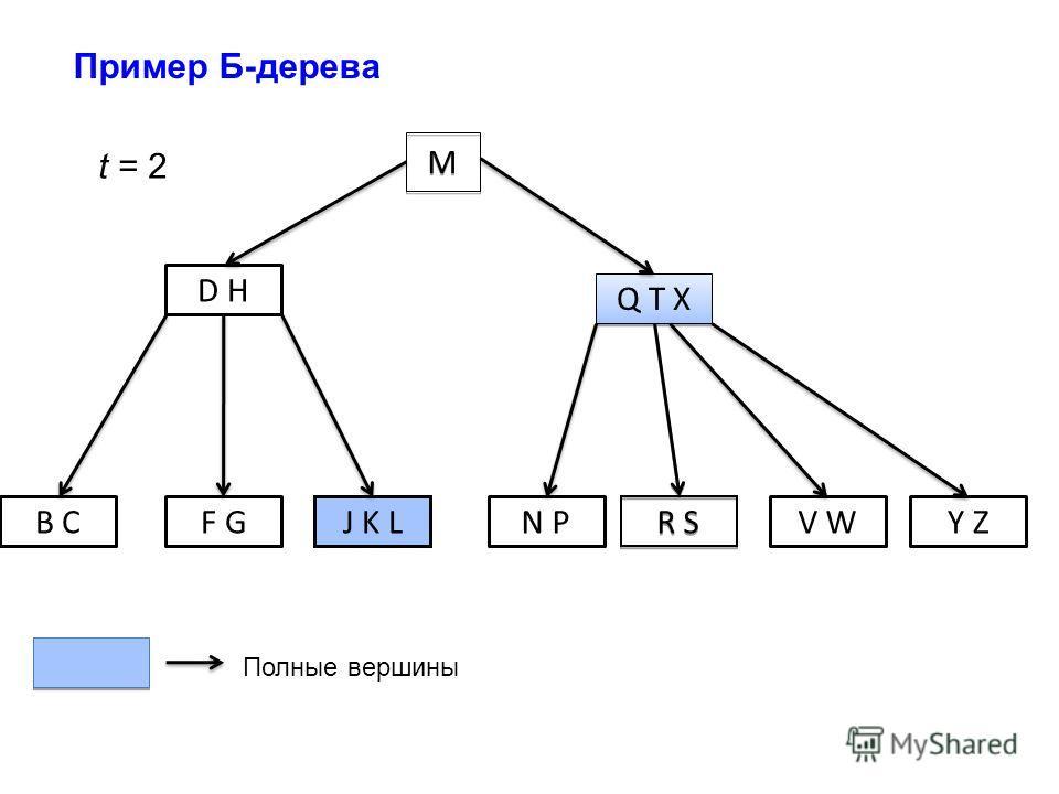 M M D H Q T X B CF GN PJ K L R S V WY Z t = 2 Полные вершины Пример Б-дерева