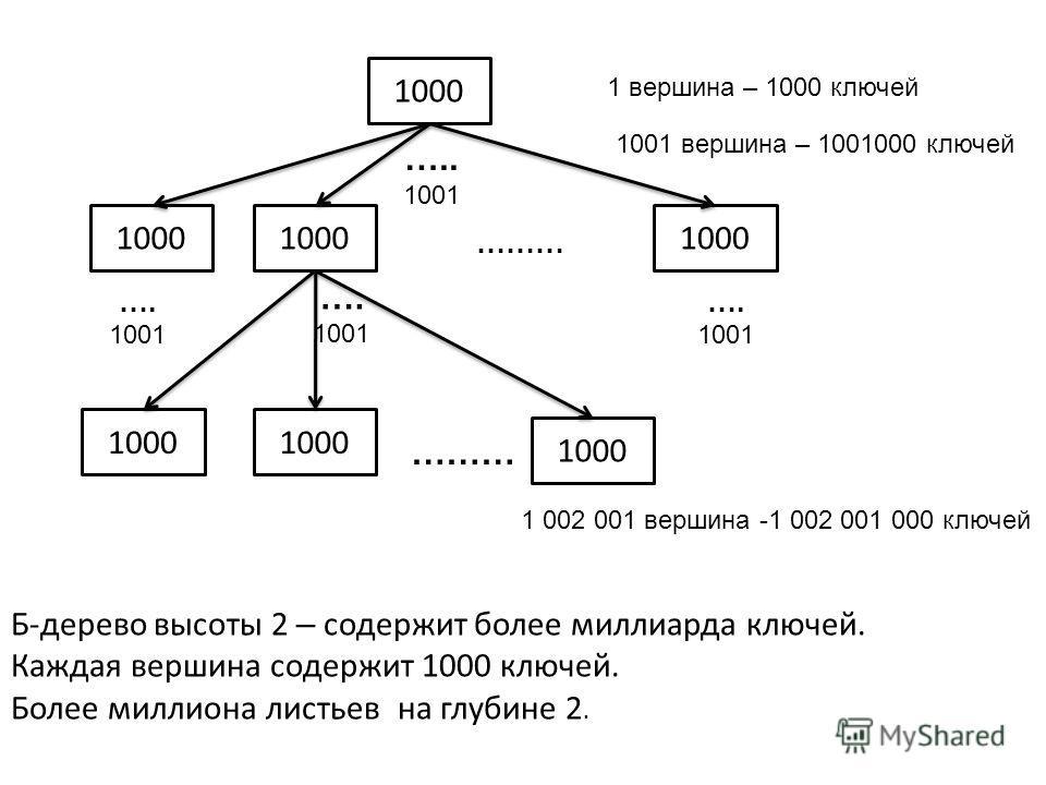 1000 …. 1001 …. 1001 ….. 1001 …. 1001 ……… 1 вершина – 1000 ключей 1001 вершина – 1001000 ключей 1 002 001 вершина -1 002 001 000 ключей Б-дерево высоты 2 – содержит более миллиарда ключей. Каждая вершина содержит 1000 ключей. Более миллиона листьев н
