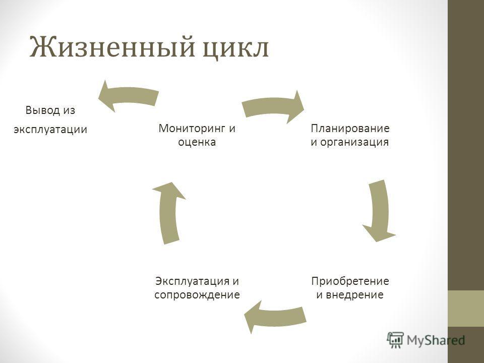 Жизненный цикл Планирование и организация Приобретение и внедрение Эксплуатация и сопровождение Мониторинг и оценка Вывод из эксплуатации