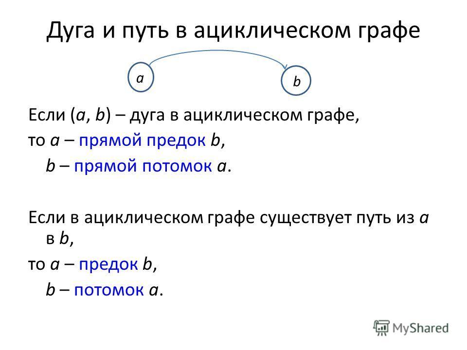Дуга и путь в ациклическом графе Если (a, b) – дуга в ациклическом графе, то a – прямой предок b, b – прямой потомок a. Если в ациклическом графе существует путь из a в b, то a – предок b, b – потомок a. b a