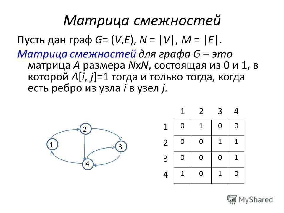 Матрица смежностей Пусть дан граф G= (V,E), N = |V|, M = |E|. Матрица смежностей для графа G – это матрица A размера NхN, состоящая из 0 и 1, в которой A[i, j]=1 тогда и только тогда, когда есть ребро из узла i в узел j. 1 3 2 4 1234 1 0100 2 0011 3