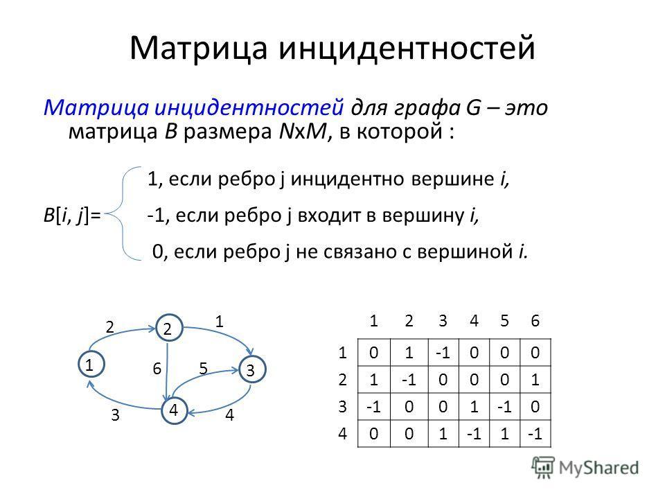 Матрица инцидентностей Матрица инцидентностей для графа G – это матрица B размера NхM, в которой : B[i, j]= 1, если ребро j инцидентно вершине i, -1, если ребро j входит в вершину i, 0, если ребро j не связано с вершиной i. 1 3 2 4 65 43 2 1 123456 1