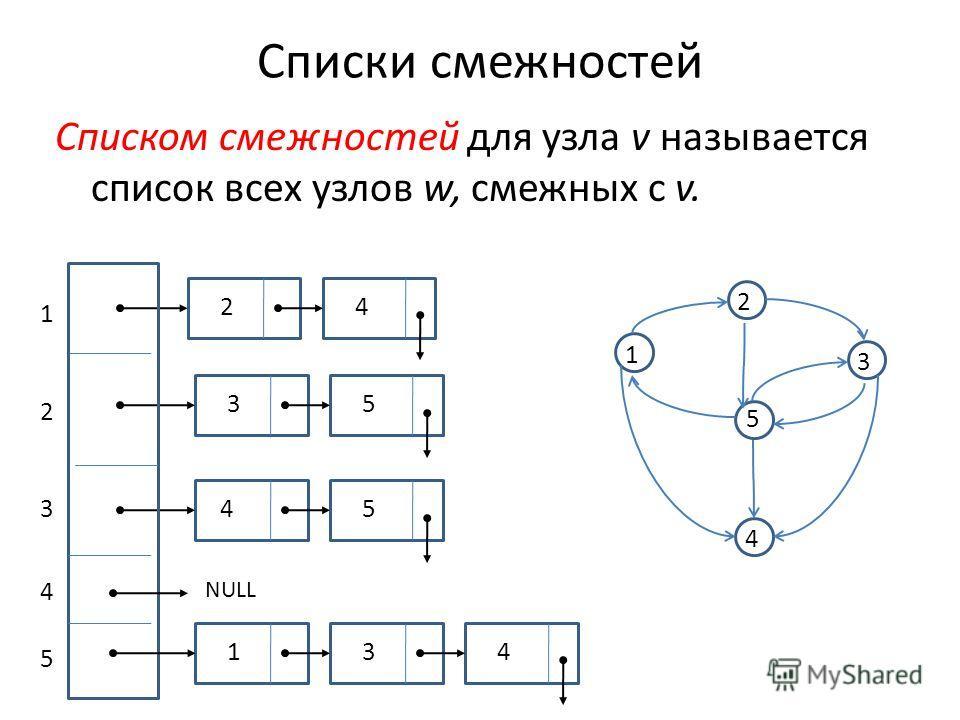 Списки смежностей Списком смежностей для узла v называется список всех узлов w, смежных с v. 1 3 2 5 4 NULL 1 431 54 53 42 5 4 3 2