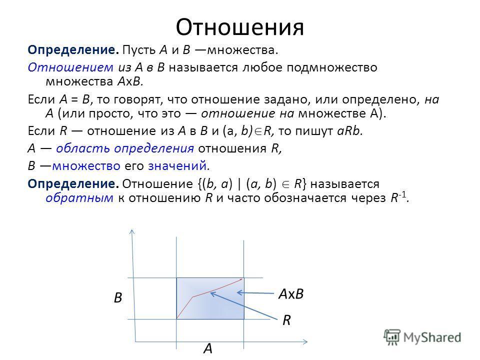 Отношения Определение. Пусть А и В множества. Отношением из А в В называется любое подмножество множества АхВ. Если А = B, то говорят, что отношение задано, или определено, на А (или просто, что это отношение на множестве A). Если R отношение из A в