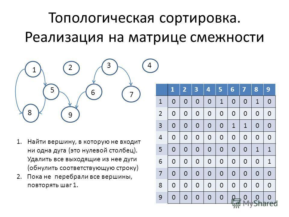 Топологическая сортировка. Реализация на матрице смежности 1 2 34 5 6 7 8 9 123456789 1000010010 2000000000 3000001100 4000000000 5000000011 6000000001 7000000000 8000000000 9000000000 1.Найти вершину, в которую не входит ни одна дуга (это нулевой ст