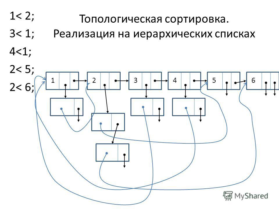 Топологическая сортировка. Реализация на иерархических списках 1< 2; 3< 1; 4