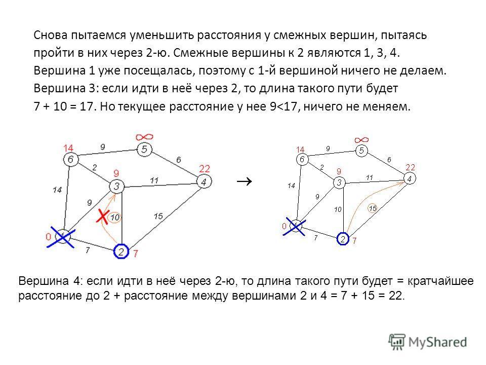 Снова пытаемся уменьшить расстояния у смежных вершин, пытаясь пройти в них через 2-ю. Смежные вершины к 2 являются 1, 3, 4. Вершина 1 уже посещалась, поэтому с 1-й вершиной ничего не делаем. Вершина 3: если идти в неё через 2, то длина такого пути бу