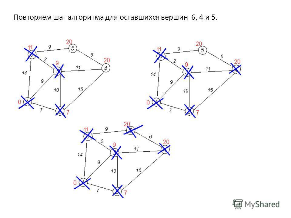 Повторяем шаг алгоритма для оставшихся вершин 6, 4 и 5.