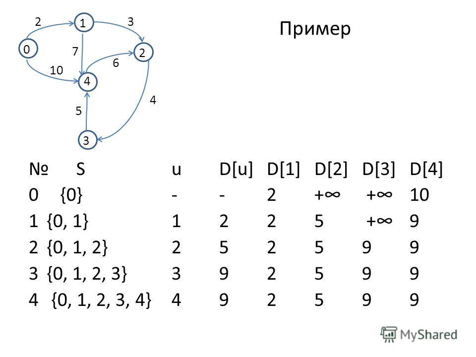 Пример SuD[u]D[1]D[2]D[3]D[4] 0 {0}--2+ +10 1{0, 1}1225 +9 2{0, 1, 2}252599 3{0, 1, 2, 3}392599 4 {0, 1, 2, 3, 4}492599 0 2 1 4 3 23 4 5 10 7 6
