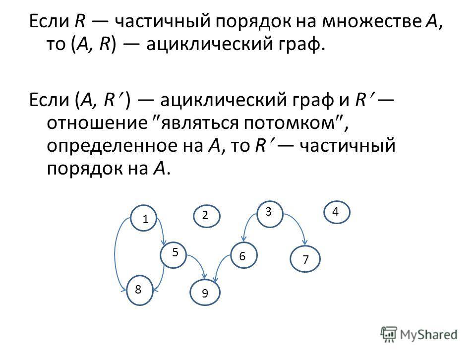 Если R частичный порядок на множестве А, то (А, R) ациклический граф. Если (А, R ) ациклический граф и R отношение являться потомком, определенное на А, то R частичный порядок на А. 1 2 34 5 6 7 8 9