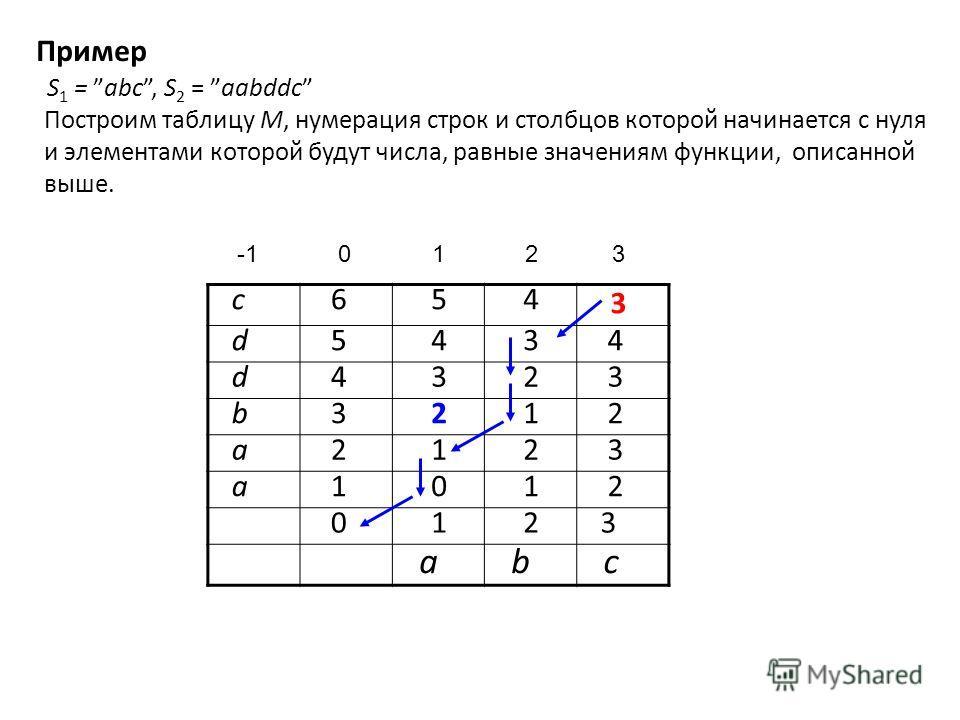 Пример S 1 = abc, S 2 = aabddc Построим таблицу M, нумерация строк и столбцов которой начинается с нуля и элементами которой будут числа, равные значениям функции, описанной выше. -1 0 1 2 3 c 6 5 4 3 d 5 4 3 4 d 4 3 2 3 b 3 2 1 2 a 2 1 2 3 a 1 0 1 2