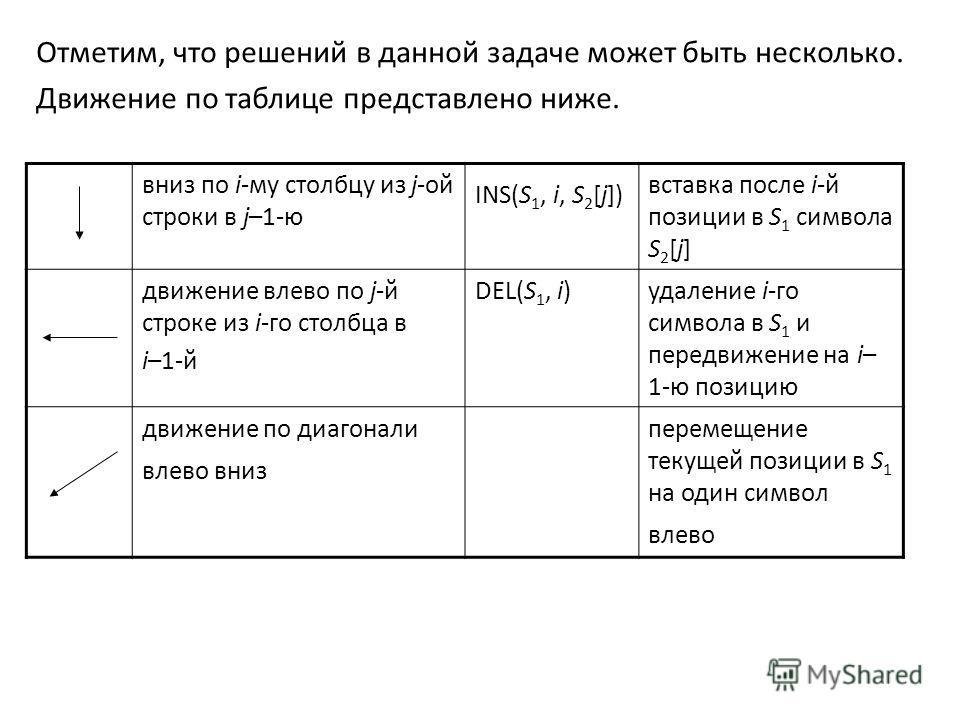 Отметим, что решений в данной задаче может быть несколько. Движение по таблице представлено ниже. вниз по i-му столбцу из j-ой строки в j–1-ю INS(S 1, i, S 2 [j]) вставка после i-й позиции в S 1 символа S 2 [j] движение влево по j-й строке из i-го ст