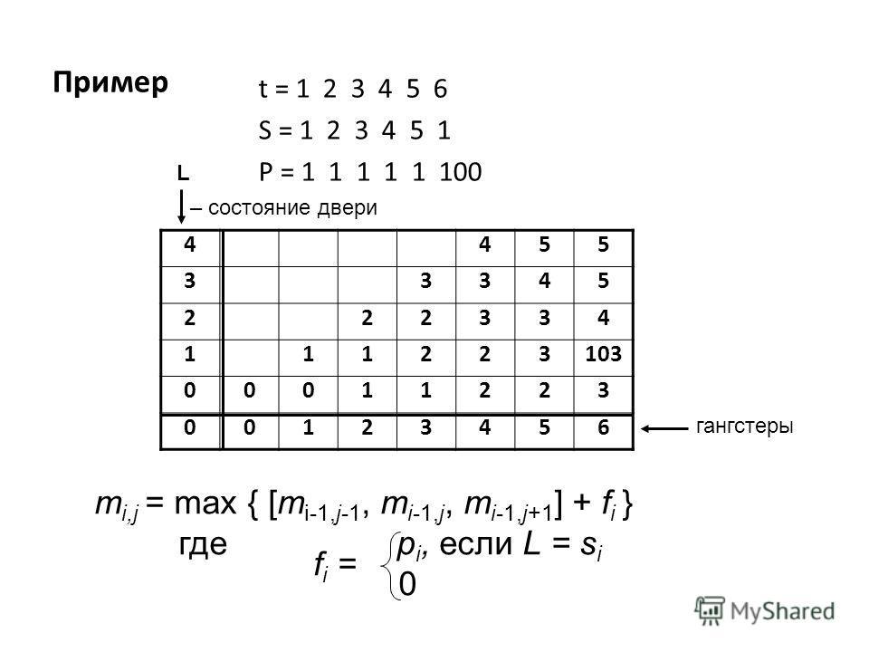 Пример t = 1 2 3 4 5 6 S = 1 2 3 4 5 1 P = 1 1 1 1 1 100 4455 33345 222334 111223103 00011223 00123456 гангстеры L – состояние двери m i,j = max { [m i-1,j-1, m i-1,j, m i-1,j+1 ] + f i } где p i, если L = s i 0 f i =
