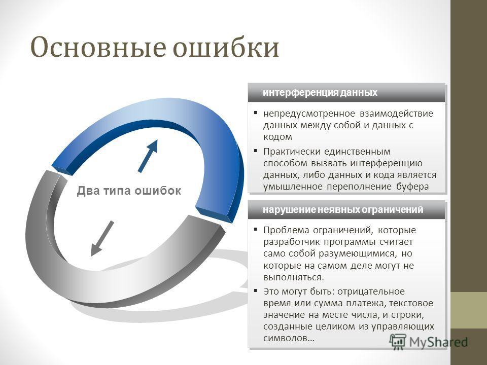 Два типа ошибок интерференция данных непредусмотренное взаимодействие данных между собой и данных с кодом Практически единственным способом вызвать интерференцию данных, либо данных и кода является умышленное переполнение буфера непредусмотренное вза