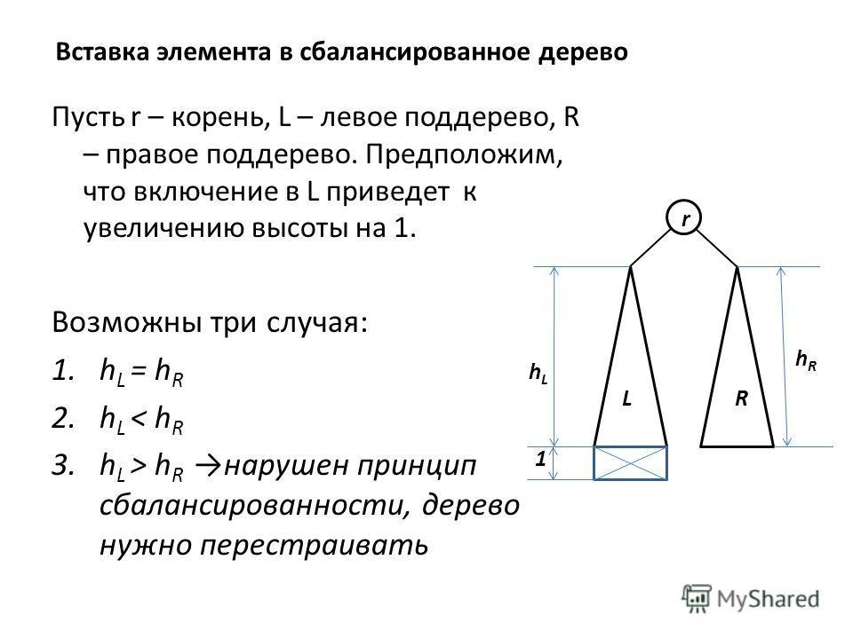 Вставка элемента в сбалансированное дерево Пусть r – корень, L – левое поддерево, R – правое поддерево. Предположим, что включение в L приведет к увеличению высоты на 1. Возможны три случая: 1.h L = h R 2.h L < h R 3.h L > h Rнарушен принцип сбаланси