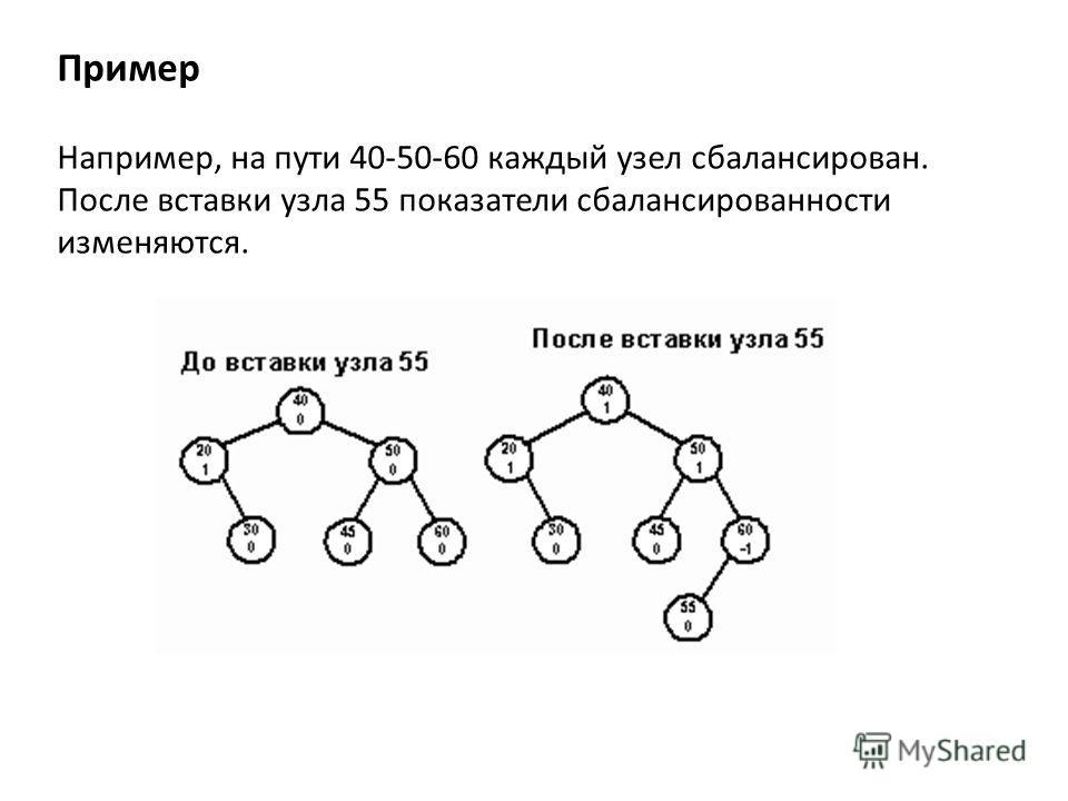 Пример Например, на пути 40-50-60 каждый узел сбалансирован. После вставки узла 55 показатели сбалансированности изменяются.