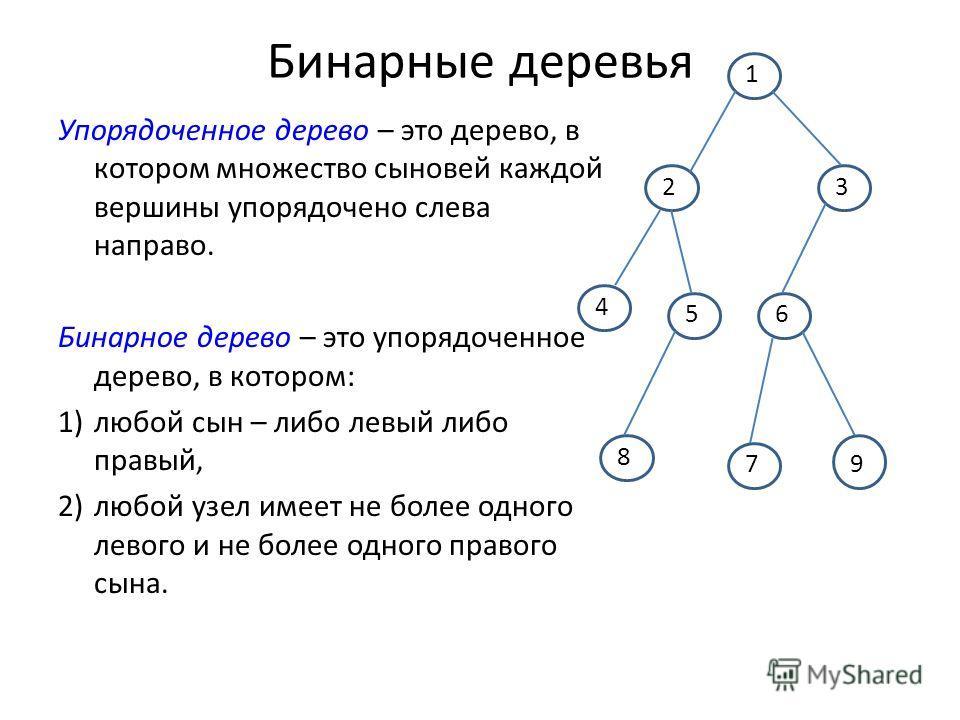 Бинарные деревья Упорядоченное дерево – это дерево, в котором множество сыновей каждой вершины упорядочено слева направо. Бинарное дерево – это упорядоченное дерево, в котором: 1)любой сын – либо левый либо правый, 2)любой узел имеет не более одного