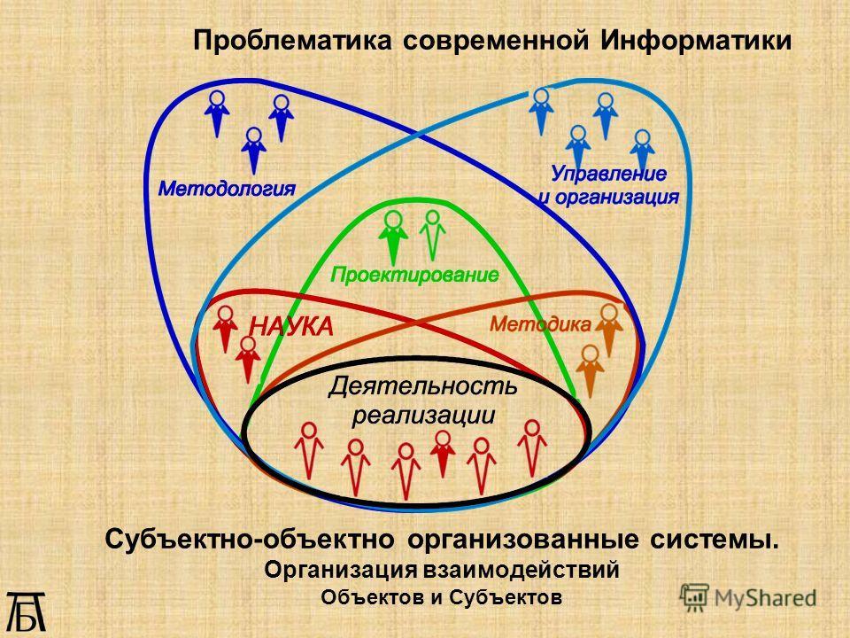 Субъектно-объектно организованные системы. Организация взаимодействий Объектов и Субъектов Проблематика современной Информатики